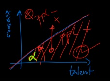 The k-curve describes how the arrogance/talent curve as a separation of who you should like to work with.